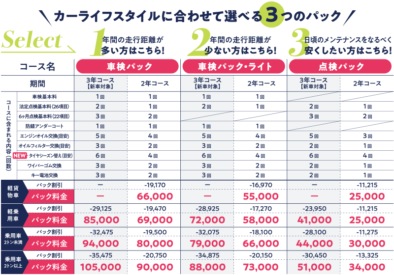 「マイカーサポートパックPLUS+」価格